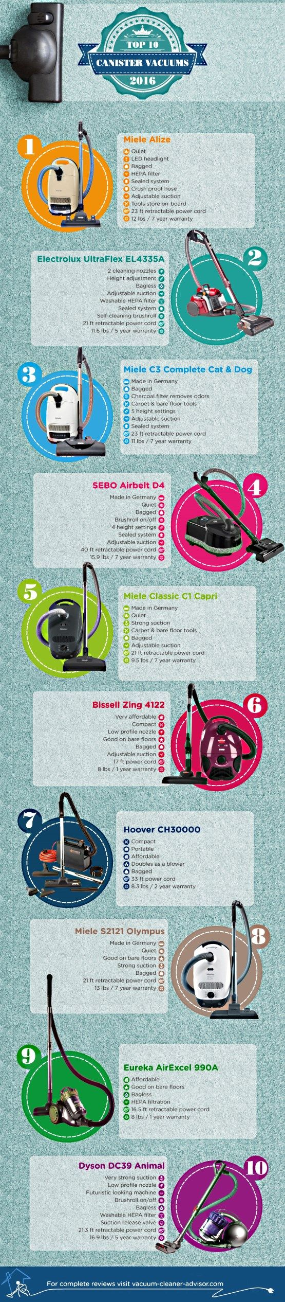 Electrolux Canister Vacuum Prices Electrolux As One Of