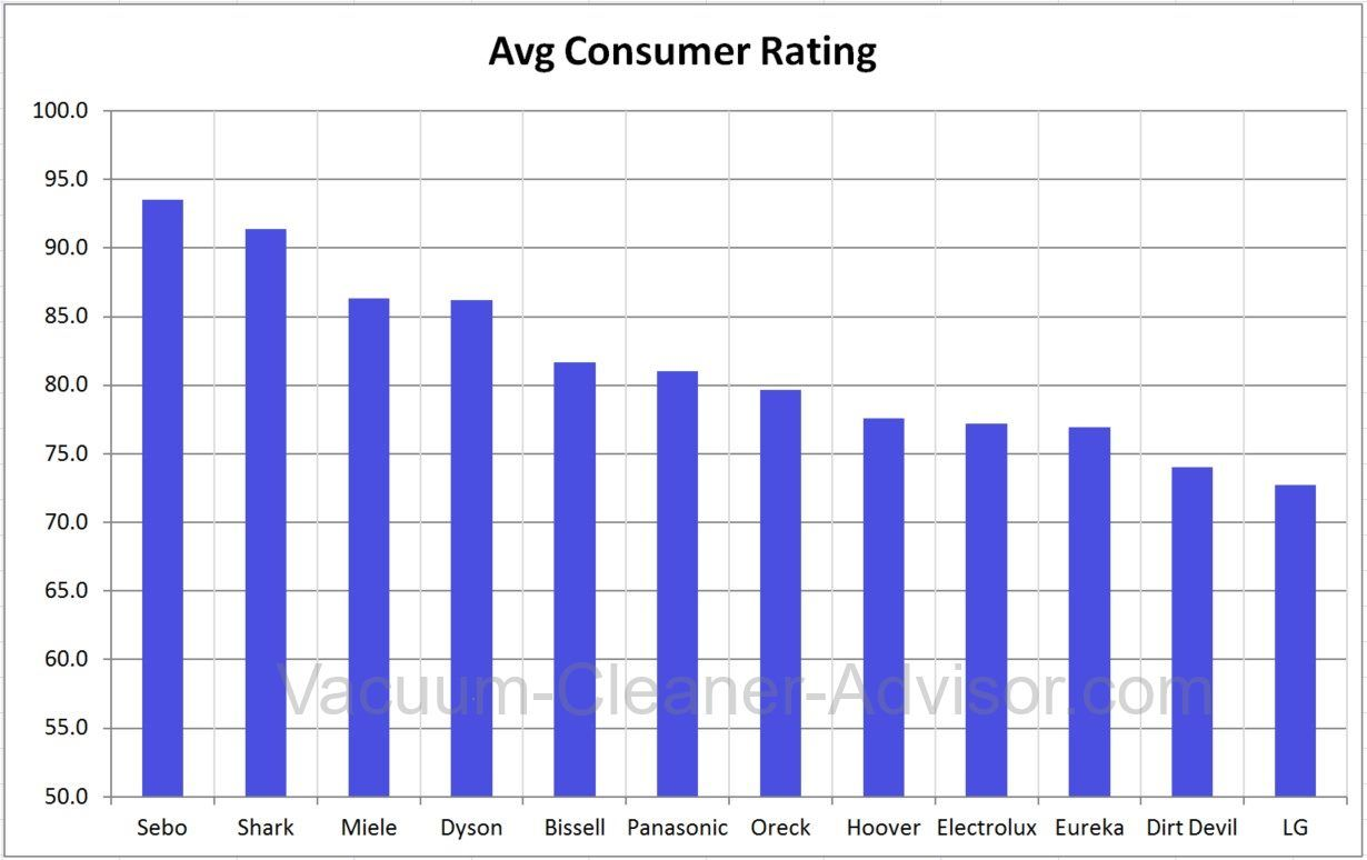 Average Ratings - Vacuum Cleaner Brands