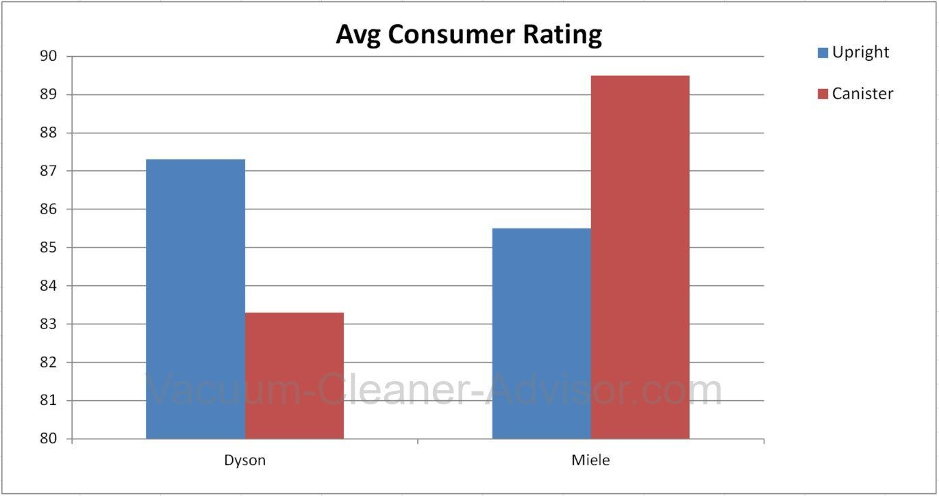 Study Reveals Best Vacuum Brands